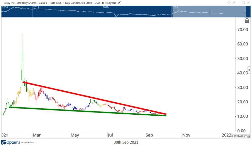 Tilray stock chart TLRY
