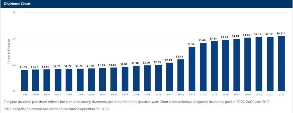 W. P. Carey stock dividend chart