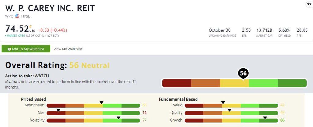 W. P. Carey stock rating WPC