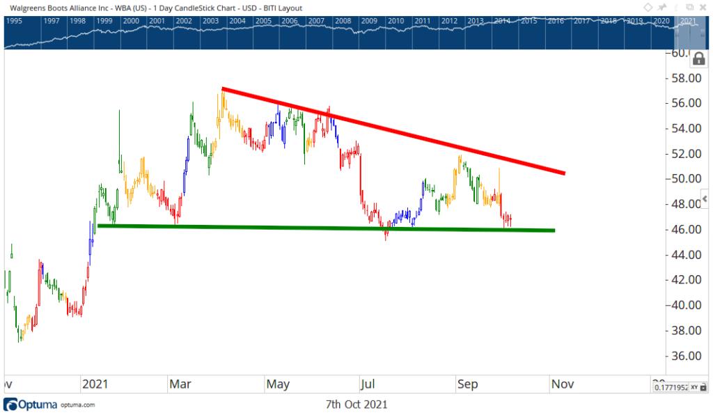 Walgreens stock chart earnings