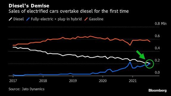 diesel vs. electric vehicle sales